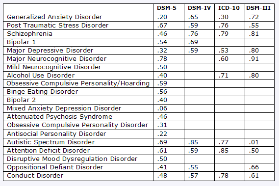 Published by a frances dsm 5 in distress psychology today 05 06 12